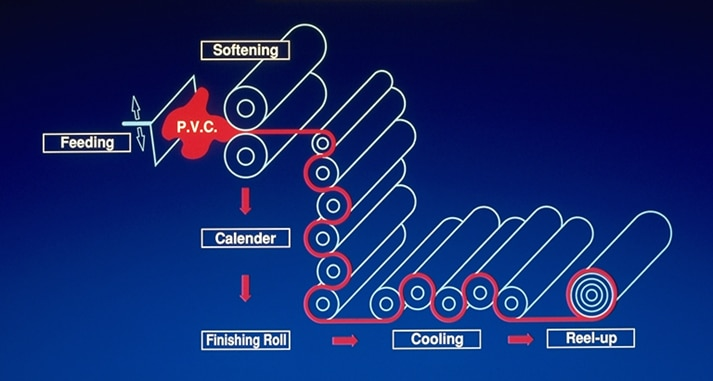A diagram illustrating the manufacturing process of a calendered PVC.